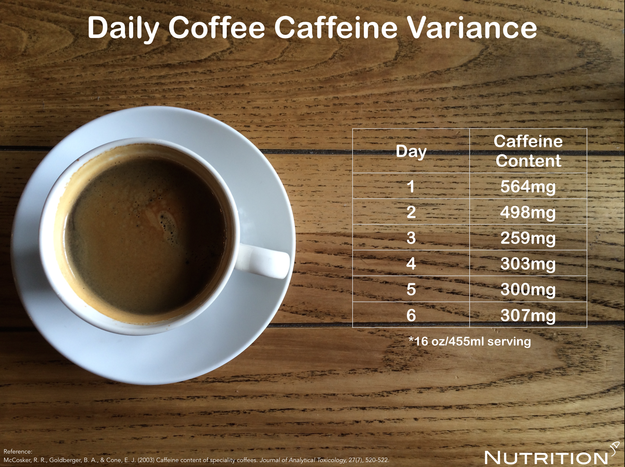 It must not be overlooked that the overconsumption of caffeine can cause  certain side effects such as jitters, headache, increased heart rate, ...